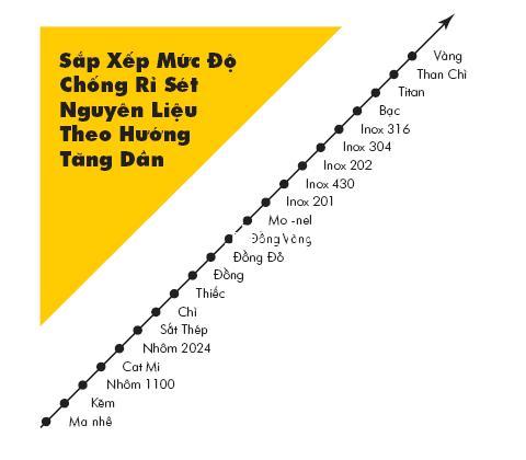 Inox 316 có mức độ chống gỉ sét cao nhất trong các loại Inox